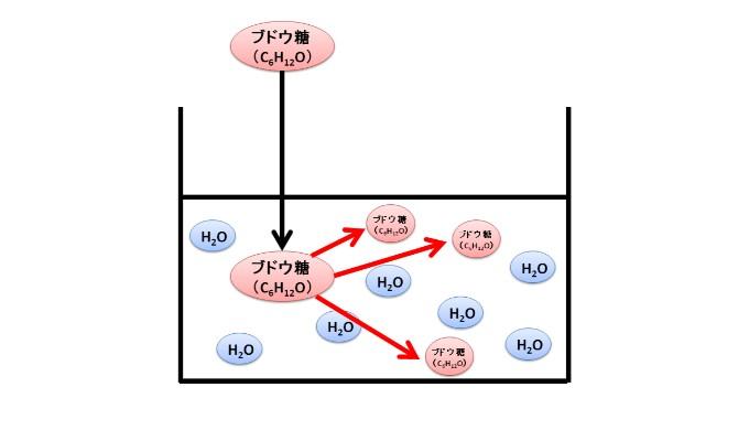 拡散と浸透の違いをわかりやすく説明【本質的には同じです】